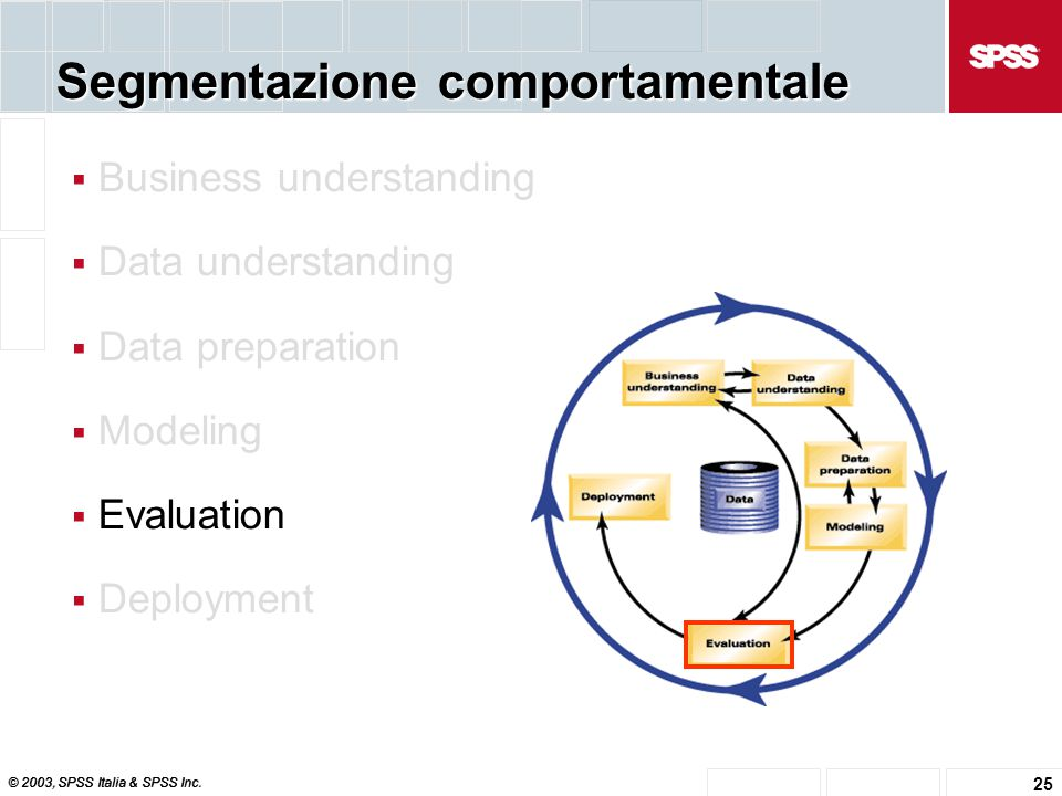 © 2003, SPSS Italia & SPSS Inc. 25 Segmentazione comportamentale  Business understanding  Data understanding  Data preparation  Modeling  Evaluat