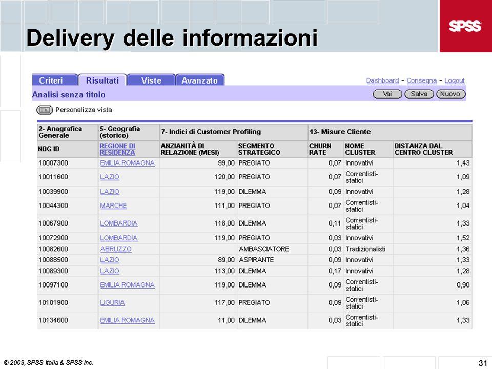 © 2003, SPSS Italia & SPSS Inc. 31 Delivery delle informazioni