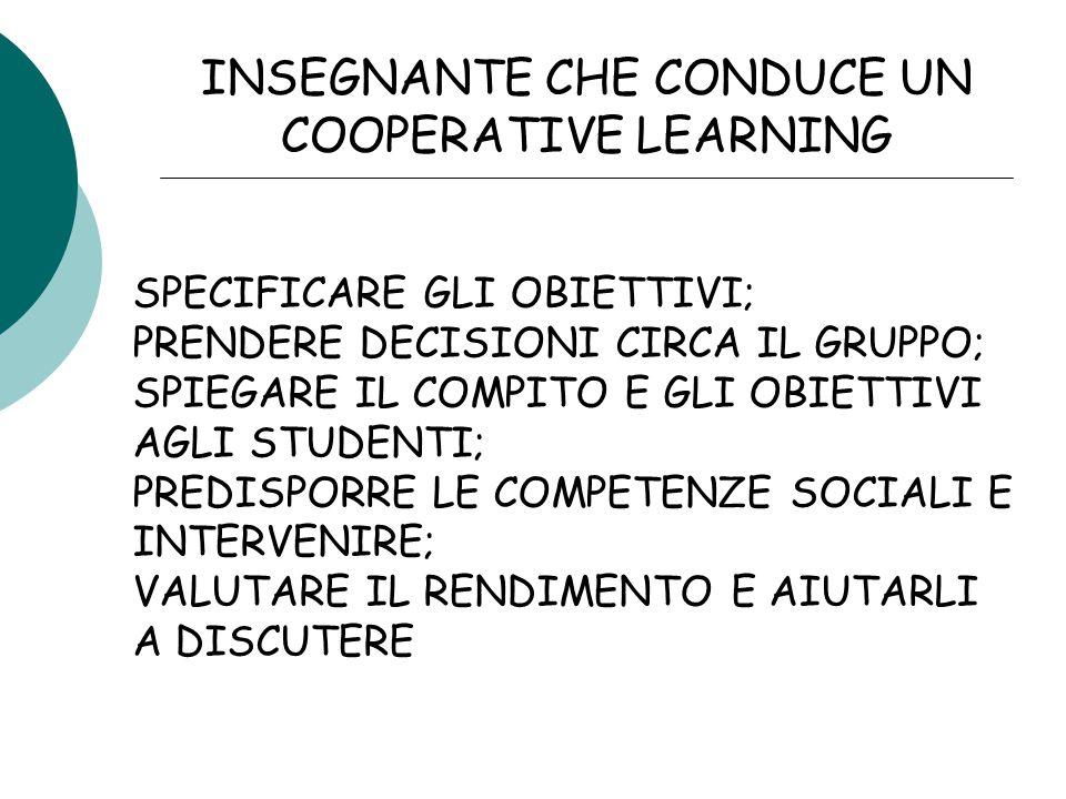 INSEGNANTE CHE CONDUCE UN COOPERATIVE LEARNING SPECIFICARE GLI OBIETTIVI; PRENDERE DECISIONI CIRCA IL GRUPPO; SPIEGARE IL COMPITO E GLI OBIETTIVI AGLI STUDENTI; PREDISPORRE LE COMPETENZE SOCIALI E INTERVENIRE; VALUTARE IL RENDIMENTO E AIUTARLI A DISCUTERE