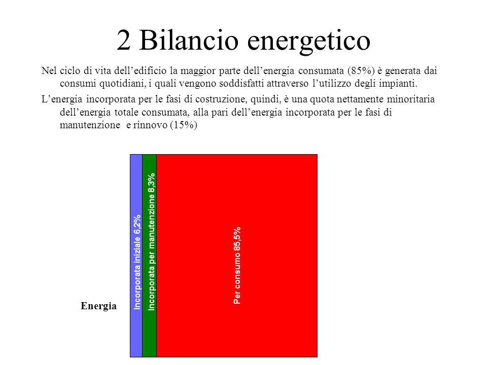2 Bilancio energetico Incorporata iniziale 6,2% Incorporata per manutenzione 8,3% Per consumo 85,5% Nel ciclo di vita dell'edificio la maggior parte d