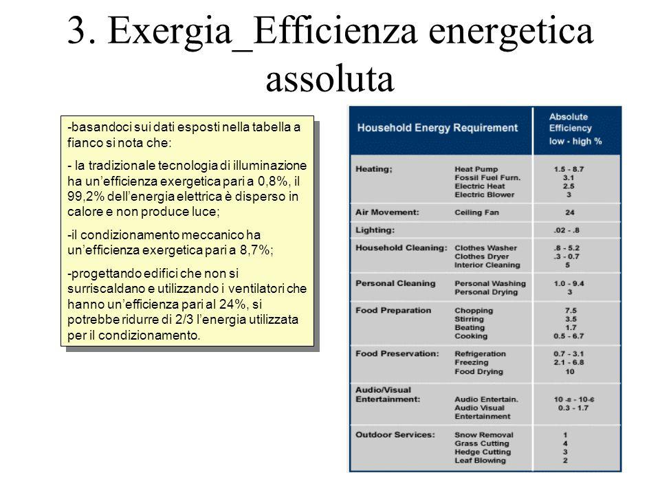3. Exergia_Efficienza energetica assoluta -basandoci sui dati esposti nella tabella a fianco si nota che: - la tradizionale tecnologia di illuminazion