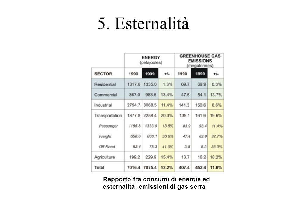 5. Esternalità Rapporto fra consumi di energia ed esternalità: emissioni di gas serra