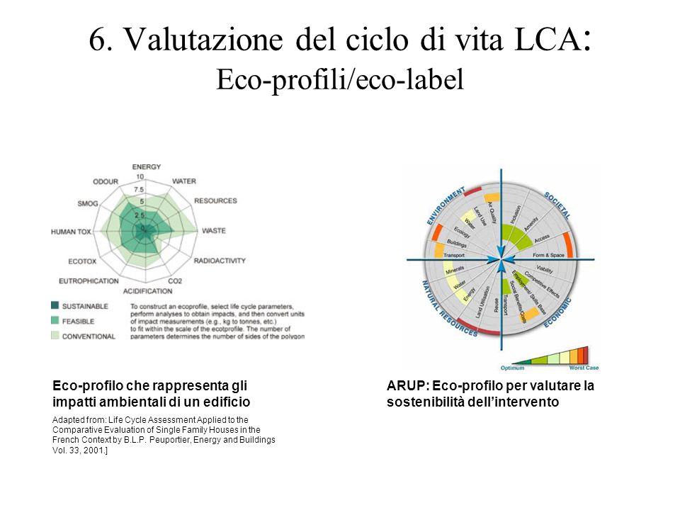 6. Valutazione del ciclo di vita LCA : Eco-profili/eco-label Eco-profilo che rappresenta gli impatti ambientali di un edificio Adapted from: Life Cycl