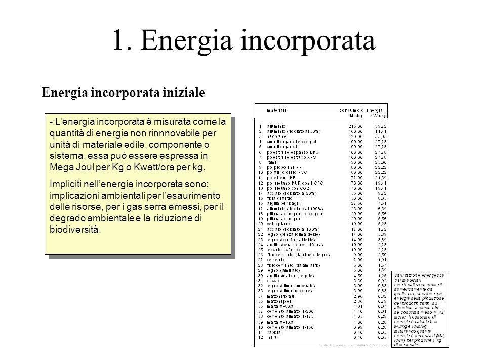 1. Energia incorporata Energia incorporata iniziale -:L'energia incorporata è misurata come la quantità di energia non rinnnovabile per unità di mater