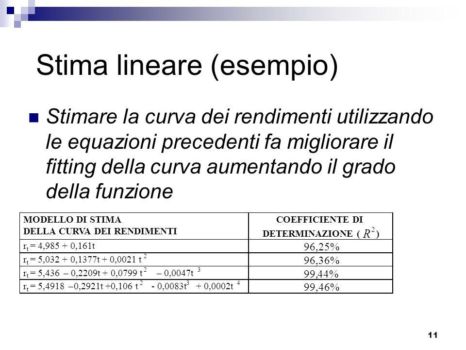 11 Stima lineare (esempio) Stimare la curva dei rendimenti utilizzando le equazioni precedenti fa migliorare il fitting della curva aumentando il grado della funzione MODELLO DI STIMA DELLA CURVA DEI RENDIMENTI COEFFICIENTE DI DETERMINAZIONE ( R 2 ) r t = 4,985 + 0,161t 96,25% r t = 5,032 + 0,1377t + 0,0021 t 2 96,36% r t = 5,436– 0,2209t + 0,0799 t 2 – 0,0047t 3 99,44% r t = 5,4918–0,2921t +0,106 t 2 - 0,0083t 3 + 0,0002t 4 99,46%