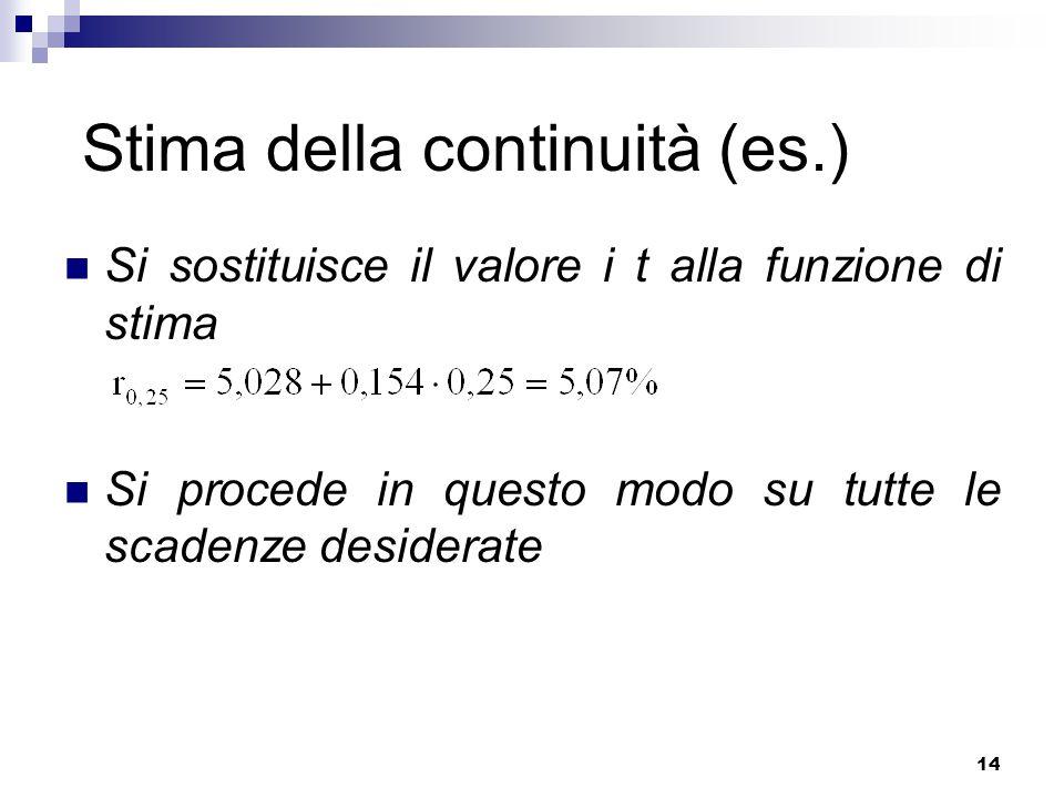 14 Stima della continuità (es.) Si sostituisce il valore i t alla funzione di stima Si procede in questo modo su tutte le scadenze desiderate