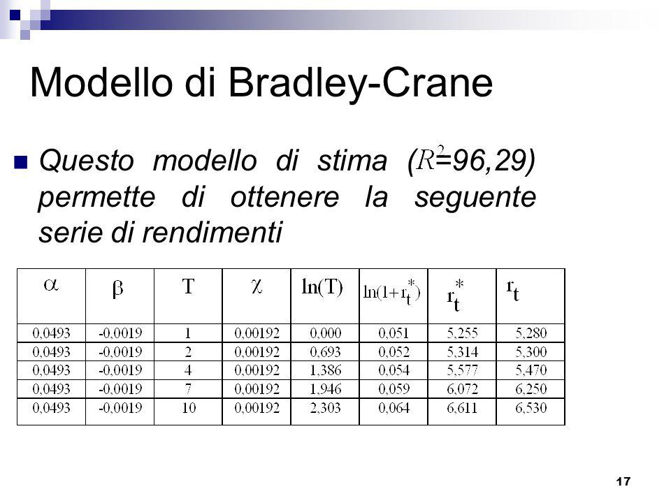 17 Modello di Bradley-Crane Questo modello di stima ( =96,29) permette di ottenere la seguente serie di rendimenti