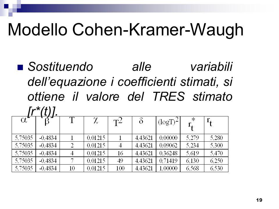 19 Modello Cohen-Kramer-Waugh Sostituendo alle variabili dell'equazione i coefficienti stimati, si ottiene il valore del TRES stimato [r*(t)].