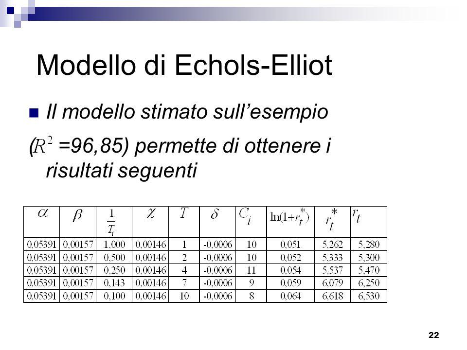 22 Modello di Echols-Elliot Il modello stimato sull'esempio ( =96,85) permette di ottenere i risultati seguenti