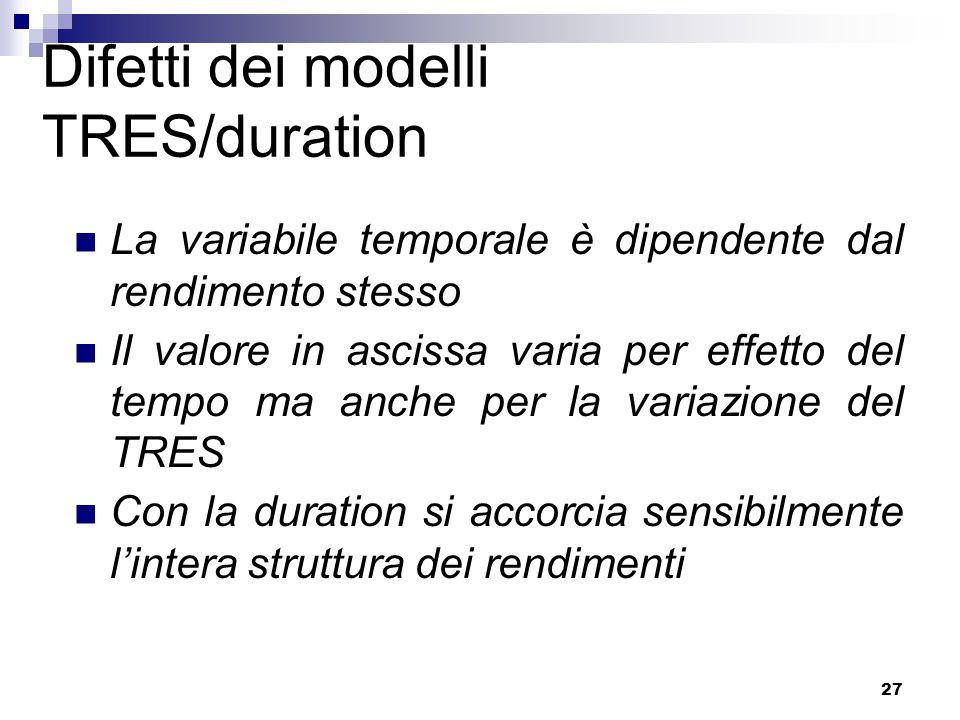 27 Difetti dei modelli TRES/duration La variabile temporale è dipendente dal rendimento stesso Il valore in ascissa varia per effetto del tempo ma anche per la variazione del TRES Con la duration si accorcia sensibilmente l'intera struttura dei rendimenti