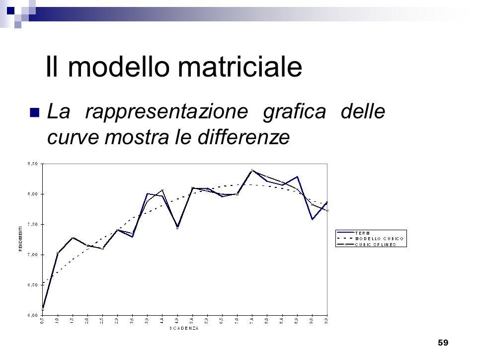 59 Il modello matriciale La rappresentazione grafica delle curve mostra le differenze