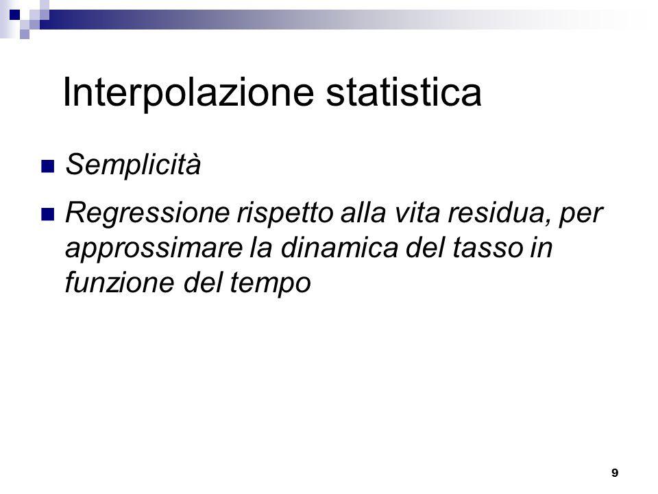 9 Interpolazione statistica Semplicità Regressione rispetto alla vita residua, per approssimare la dinamica del tasso in funzione del tempo