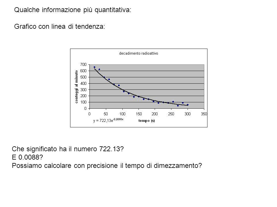 Qualche informazione più quantitativa: Grafico con linea di tendenza: Che significato ha il numero 722.13? E 0.0088? Possiamo calcolare con precisione