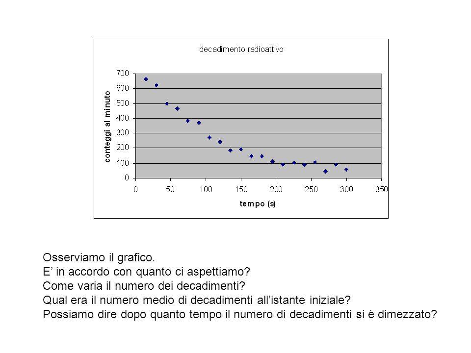 Qualche informazione più quantitativa: Grafico con linea di tendenza: Che significato ha il numero 722.13.