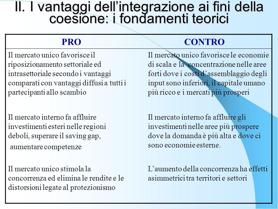 II. I vantaggi dell'integrazione ai fini della coesione: i fondamenti teorici PROCONTRO Il mercato unico favorisce il riposizionamento settoriale ed i
