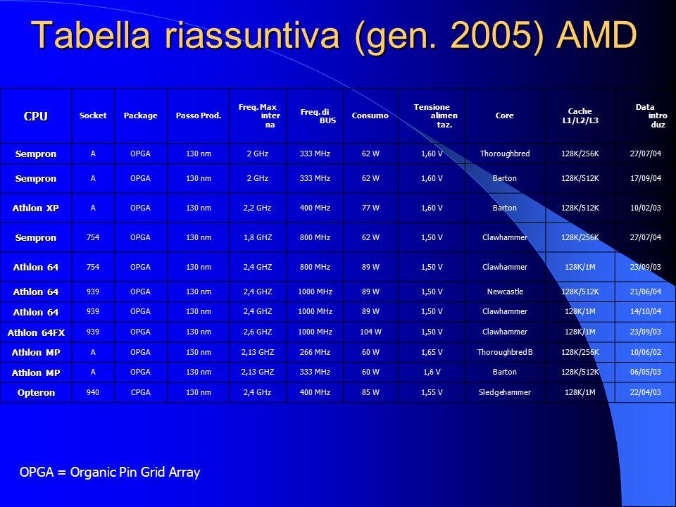Tabella riassuntiva (gen. 2005) AMD CPU SocketPackagePasso Prod. Freq. Max inter na Freq. di BUS Consumo Tensione alimen taz. Core Cache L1/L2/L3 Data