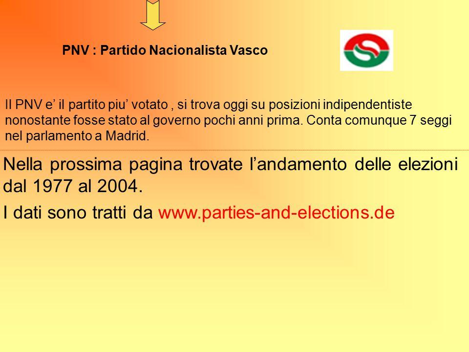 PNV : Partido Nacionalista Vasco Il PNV e' il partito piu' votato, si trova oggi su posizioni indipendentiste nonostante fosse stato al governo pochi anni prima.