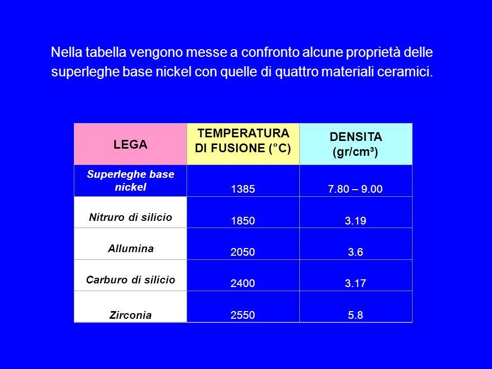 Nella tabella vengono messe a confronto alcune proprietà delle superleghe base nickel con quelle di quattro materiali ceramici.