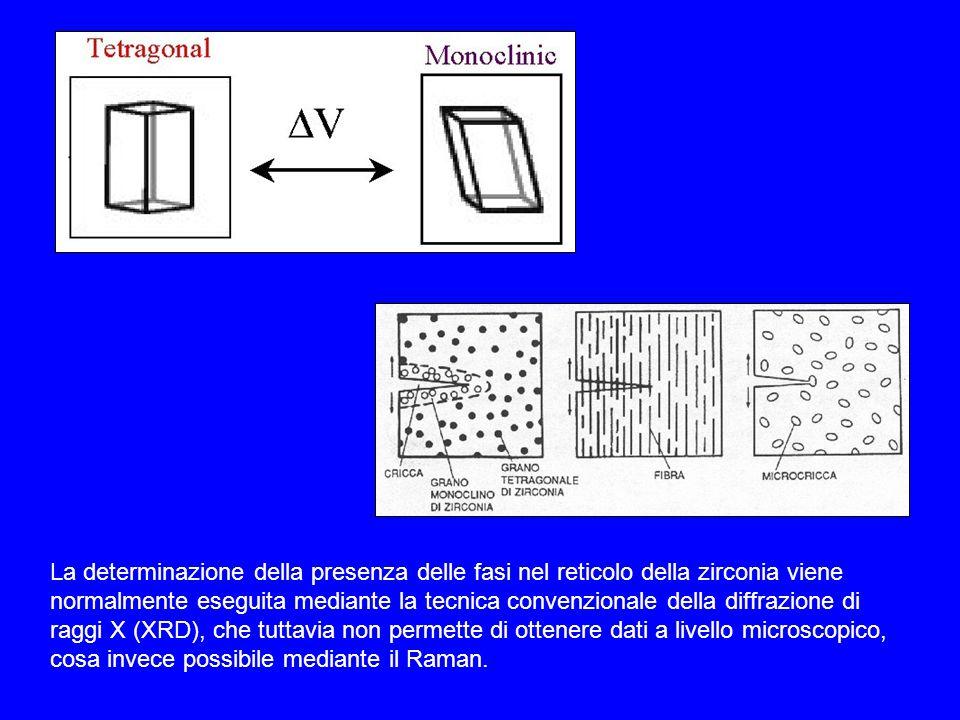 La determinazione della presenza delle fasi nel reticolo della zirconia viene normalmente eseguita mediante la tecnica convenzionale della diffrazione di raggi X (XRD), che tuttavia non permette di ottenere dati a livello microscopico, cosa invece possibile mediante il Raman.