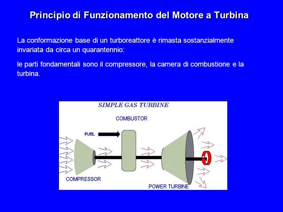 La figura mostra un turboreattore Il compressore immette aria nel motore facendo aumentare la temperatura e la pressione.