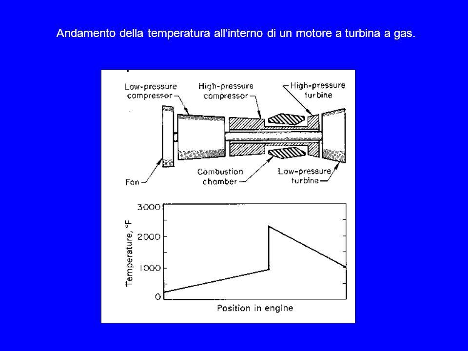 Andamento della temperatura all'interno di un motore a turbina a gas.