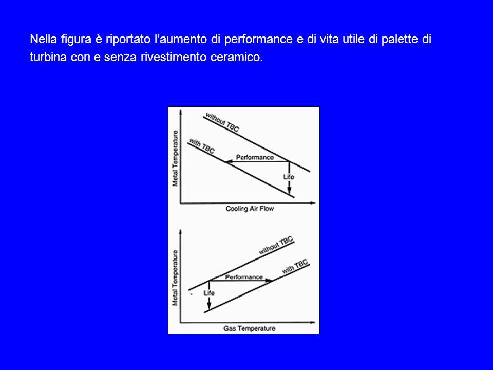 Nella figura è riportato l'aumento di performance e di vita utile di palette di turbina con e senza rivestimento ceramico.