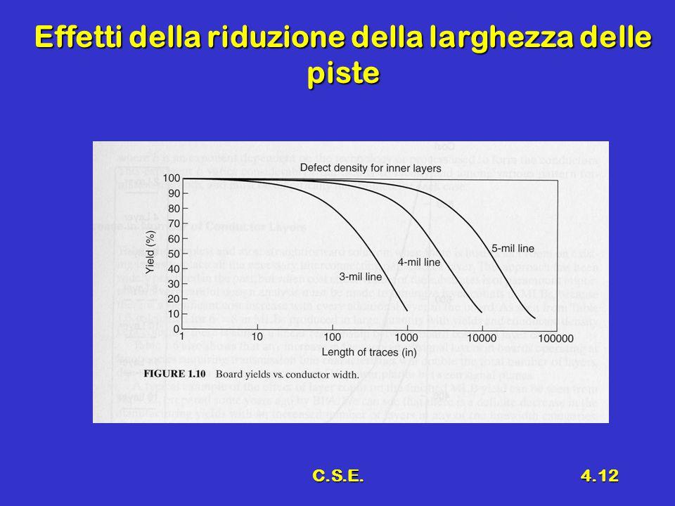 C.S.E.4.12 Effetti della riduzione della larghezza delle piste