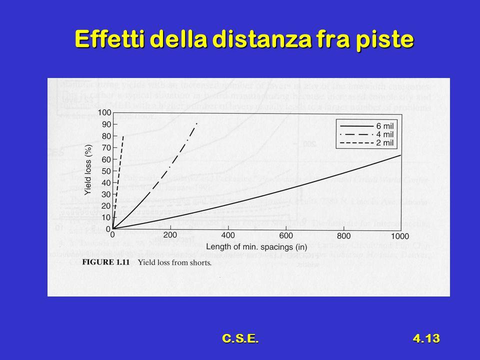 C.S.E.4.13 Effetti della distanza fra piste