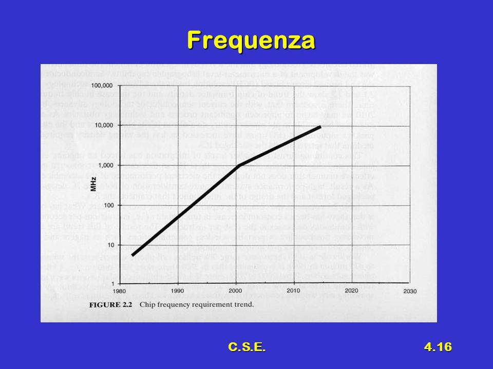 C.S.E.4.16 Frequenza