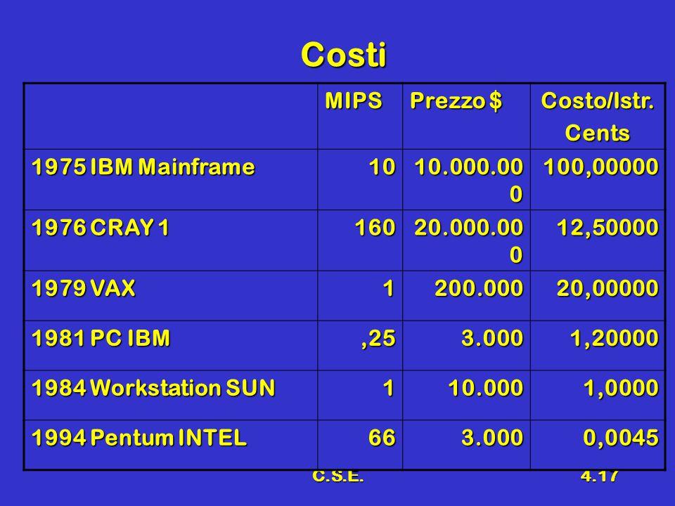 C.S.E.4.17 Costi MIPS Prezzo $ Costo/Istr.Cents 1975 IBM Mainframe 10 10.000.00 0 100,00000 1976 CRAY 1 160 20.000.00 0 12,50000 1979 VAX 1200.00020,00000 1981 PC IBM,253.0001,20000 1984 Workstation SUN 110.0001,0000 1994 Pentum INTEL 663.0000,0045