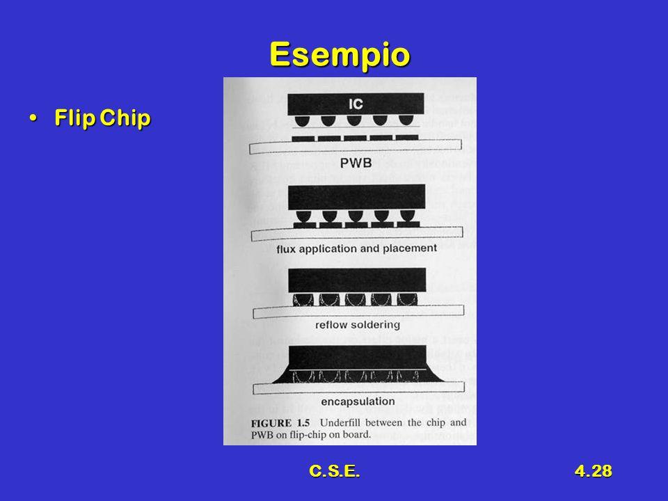 C.S.E.4.28 Esempio Flip ChipFlip Chip