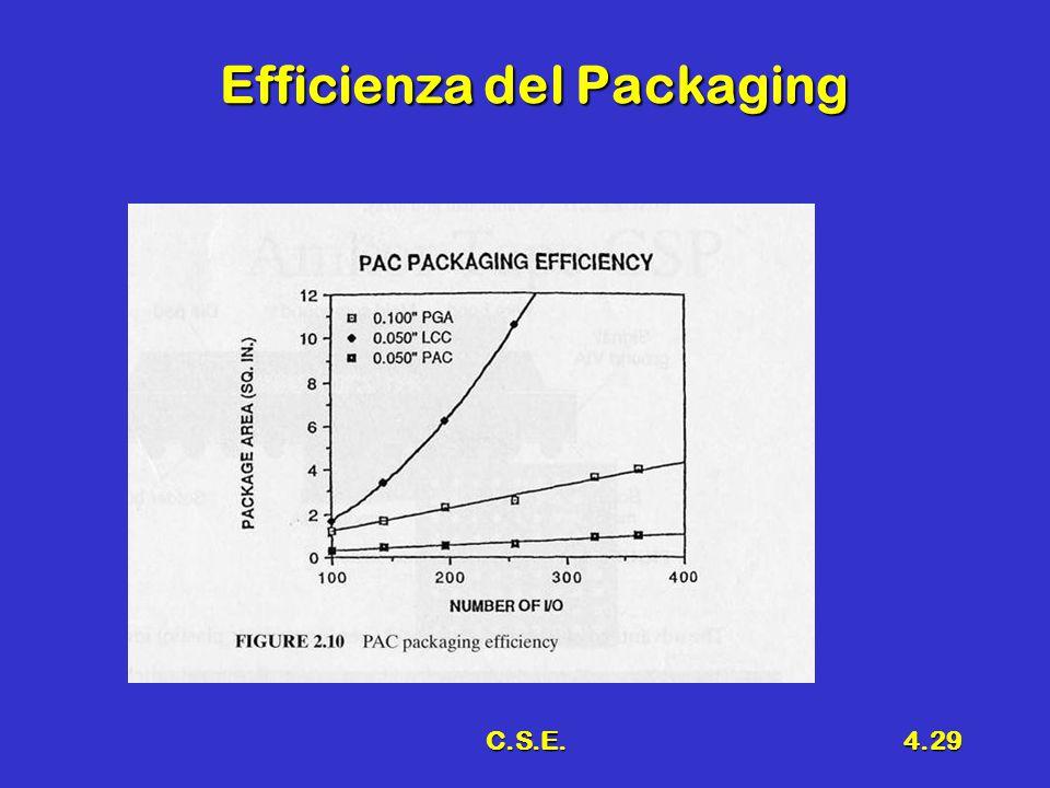 C.S.E.4.29 Efficienza del Packaging