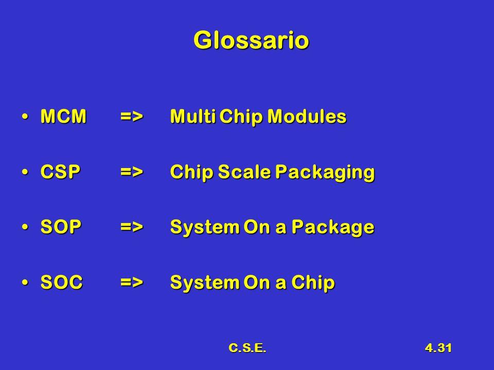 C.S.E.4.31 Glossario MCM=>Multi Chip ModulesMCM=>Multi Chip Modules CSP=>Chip Scale PackagingCSP=>Chip Scale Packaging SOP=>System On a PackageSOP=>System On a Package SOC=>System On a ChipSOC=>System On a Chip