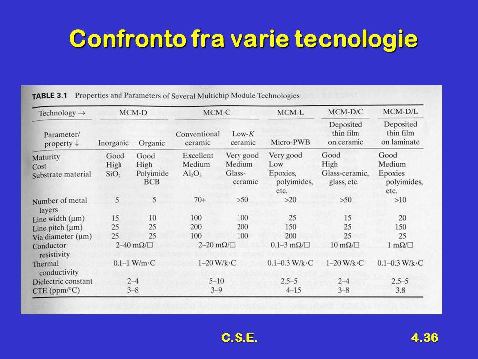 C.S.E.4.36 Confronto fra varie tecnologie