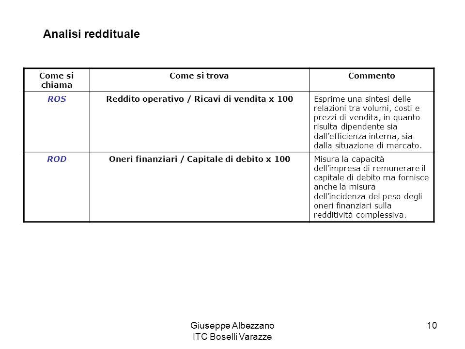 Giuseppe Albezzano ITC Boselli Varazze 10 Analisi reddituale Come si chiama Come si trovaCommento ROSReddito operativo / Ricavi di vendita x 100Esprime una sintesi delle relazioni tra volumi, costi e prezzi di vendita, in quanto risulta dipendente sia dall'efficienza interna, sia dalla situazione di mercato.