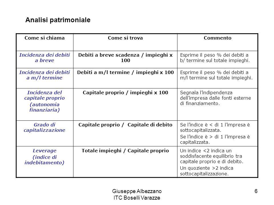 Giuseppe Albezzano ITC Boselli Varazze 6 Analisi patrimoniale Come si chiamaCome si trovaCommento Incidenza dei debiti a breve Debiti a breve scadenza / impieghi x 100 Esprime il peso % dei debiti a b/ termine sul totale impieghi.