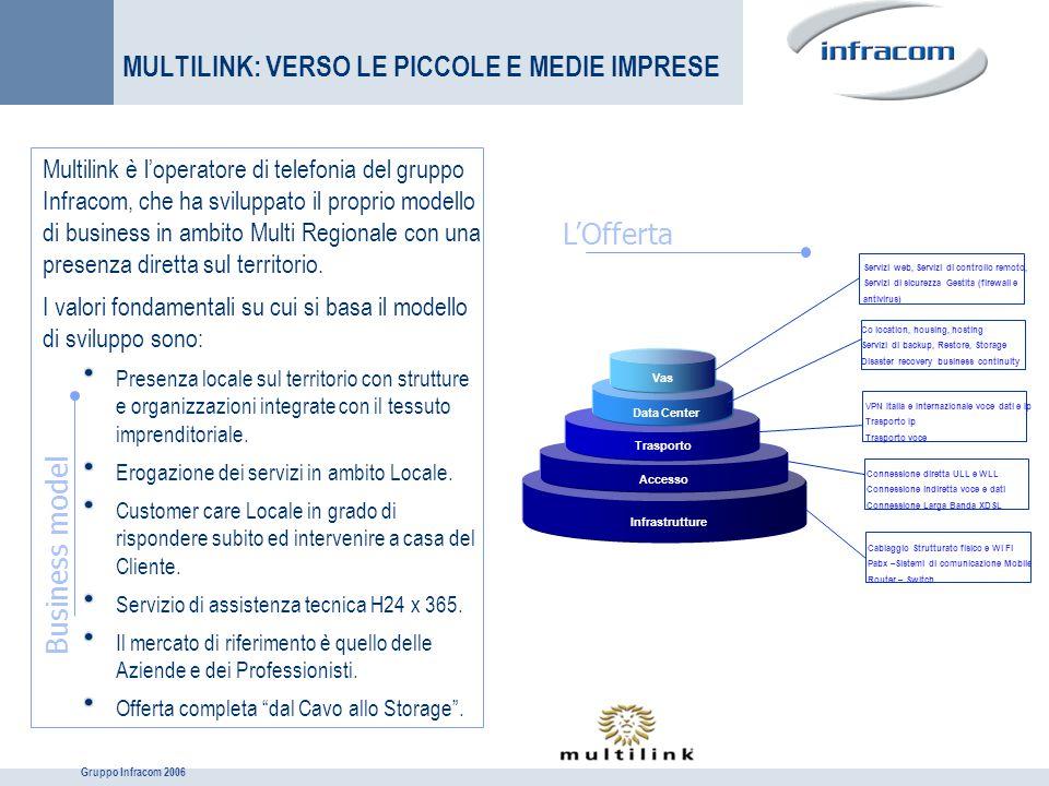 Gruppo Infracom 2006 MULTILINK: VERSO LE PICCOLE E MEDIE IMPRESE Multilink è l'operatore di telefonia del gruppo Infracom, che ha sviluppato il propri