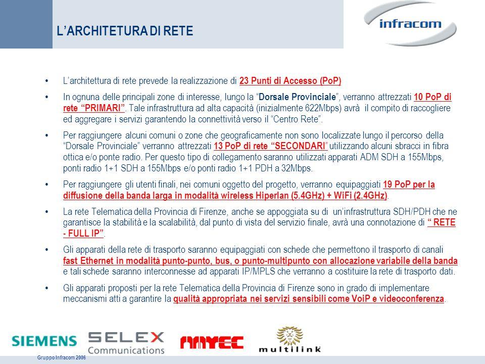 Gruppo Infracom 2006 L'ARCHITETURA DI RETE L'architettura di rete prevede la realizzazione di 23 Punti di Accesso (PoP) In ognuna delle principali zon