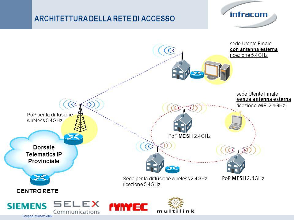 Gruppo Infracom 2006 PoP per la diffusione wireless 5.4GHz Dorsale Telematica IP Provinciale CENTRO RETE ARCHITETTURA DELLA RETE DI ACCESSO Sede per l
