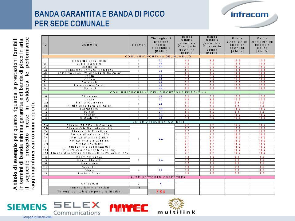 Gruppo Infracom 2006 BANDA GARANTITA E BANDA DI PICCO PER SEDE COMUNALE A titolo di esempio per quanto riguarda le prestazioni fornibili in termini di