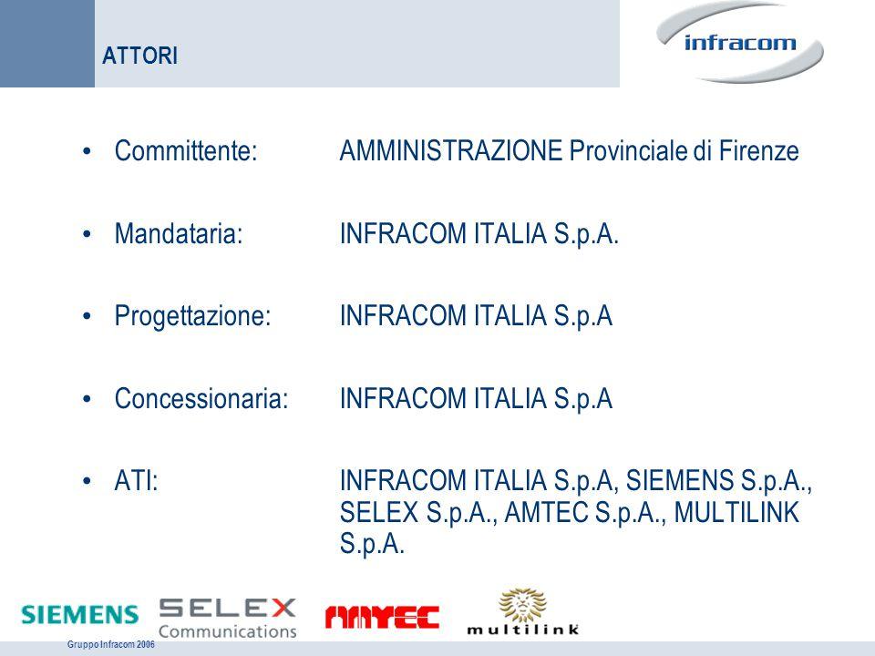 Gruppo Infracom 2006 RUOLI: PROGETTAZIONE E REALIZZAZIONE INFRASTRUTTURA SOCIETÁCOMPITO INFRACOM ITALIA Operatore di telecomunicazioni e servizi.