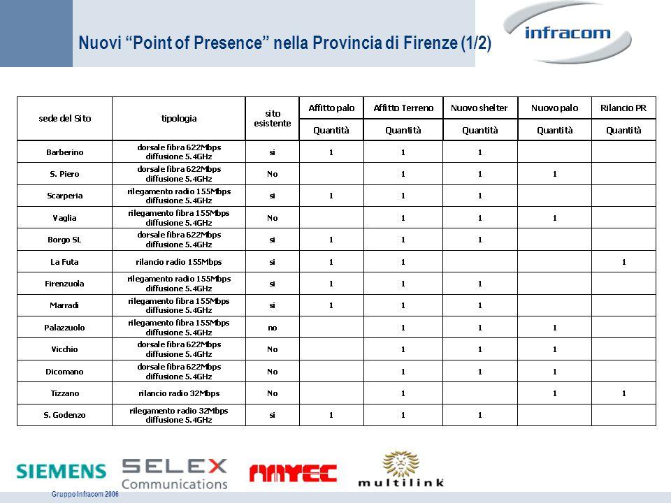 """Gruppo Infracom 2006 Nuovi """"Point of Presence"""" nella Provincia di Firenze (1/2)"""