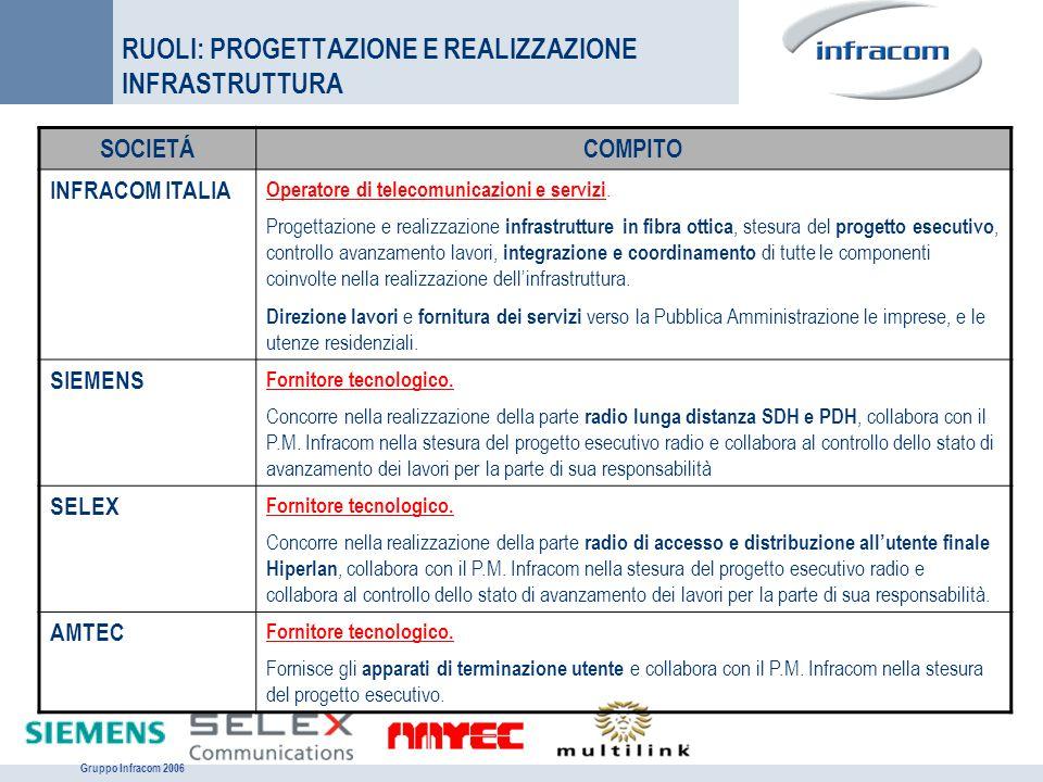 Gruppo Infracom 2006 RUOLI: PROGETTAZIONE E REALIZZAZIONE INFRASTRUTTURA SOCIETÁCOMPITO INFRACOM ITALIA Operatore di telecomunicazioni e servizi. Prog