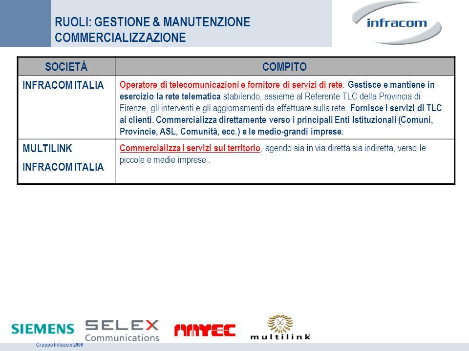 Gruppo Infracom 2006 RUOLI: GESTIONE & MANUTENZIONE COMMERCIALIZZAZIONE SOCIETÁCOMPITO INFRACOM ITALIA Operatore di telecomunicazioni e fornitore di s