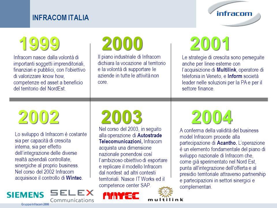 Gruppo Infracom 2006 INFRACOM ITALIA 1999 Il piano industriale di Infracom dichiara la vocazione al territorio e la volontà di supportare le aziende i