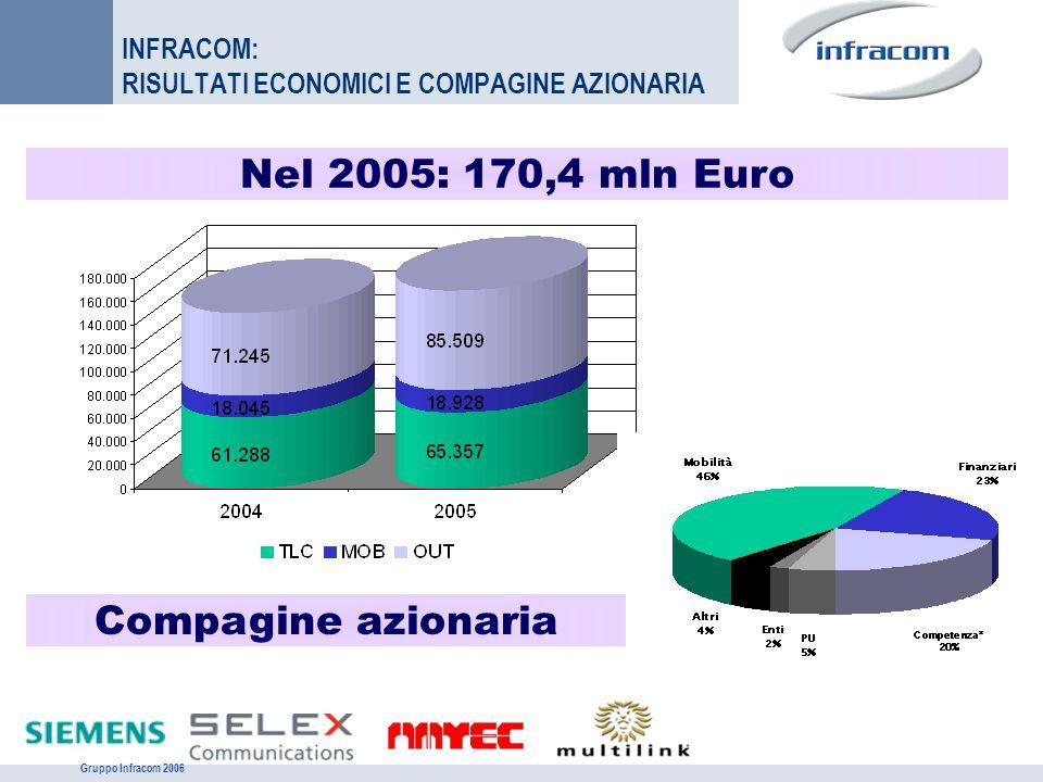 Gruppo Infracom 2006 INFRACOM: RISULTATI ECONOMICI E COMPAGINE AZIONARIA Nel 2005: 170,4 mln Euro Compagine azionaria