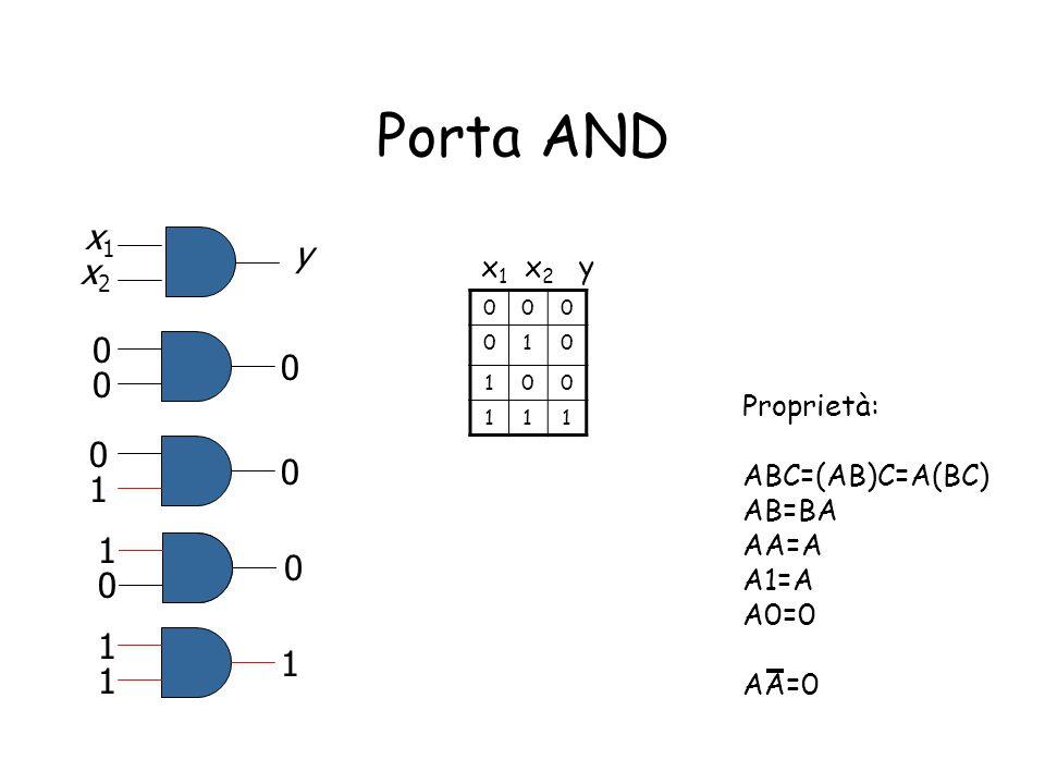 Porta AND x1x1 x2x2 y 0 0 0 0 1 0 0 0 1 1 1 1 Proprietà: ABC=(AB)C=A(BC) AB=BA AA=A A1=A A0=0 AA=0 000 010 100 111 x 1 x 2 y