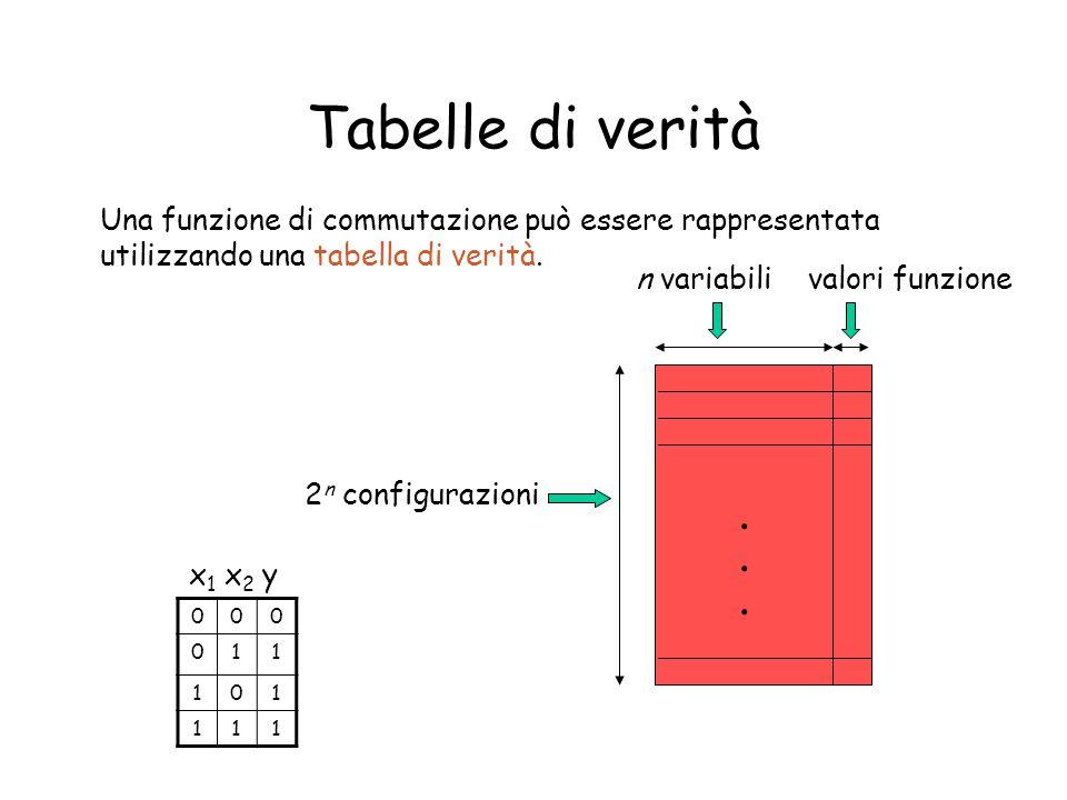 Tabelle di verità Una funzione di commutazione può essere rappresentata utilizzando una tabella di verità. 2 n configurazioni n variabilivalori funzio