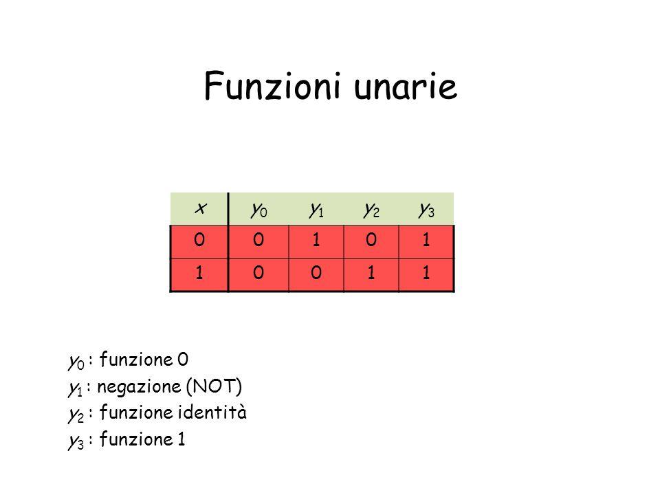 Funzioni unarie xy0y0 y1y1 y2y2 y3y3 00101 10011 y 0 : funzione 0 y 1 : negazione (NOT) y 2 : funzione identità y 3 : funzione 1