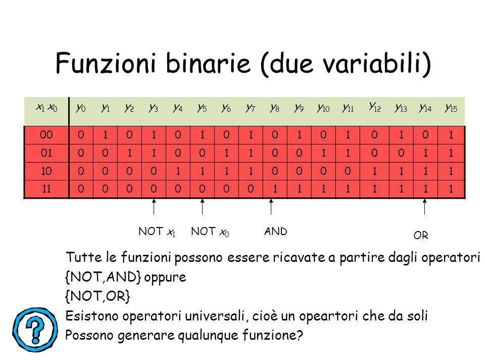 Funzioni binarie (due variabili) x 1 x 0 y0y0 y1y1 y2y2 y3y3 y4y4 y5y5 y6y6 y7y7 y8y8 y9y9 y 10 y 11 Y 12 y 13 y 14 y 15 000101010101010101 0100110011